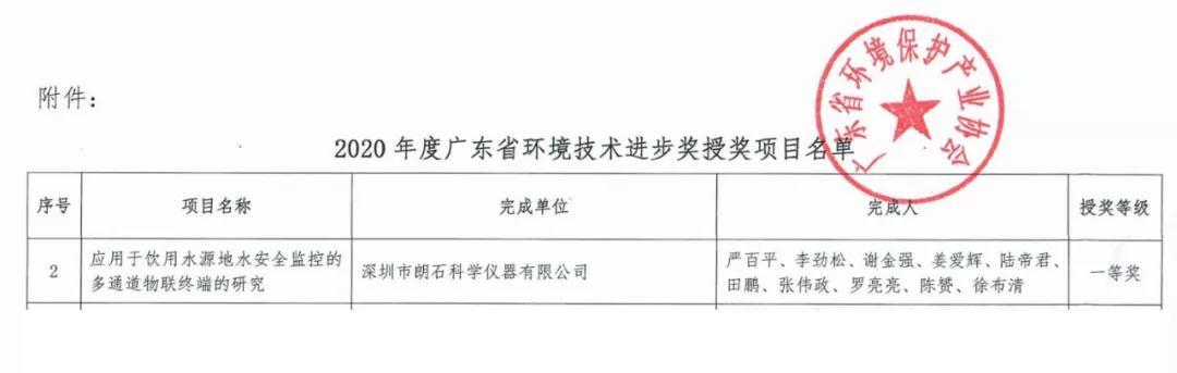 喜报丨BOB体彩官网荣获《2020年度广东省环境技术进步奖》一等奖!