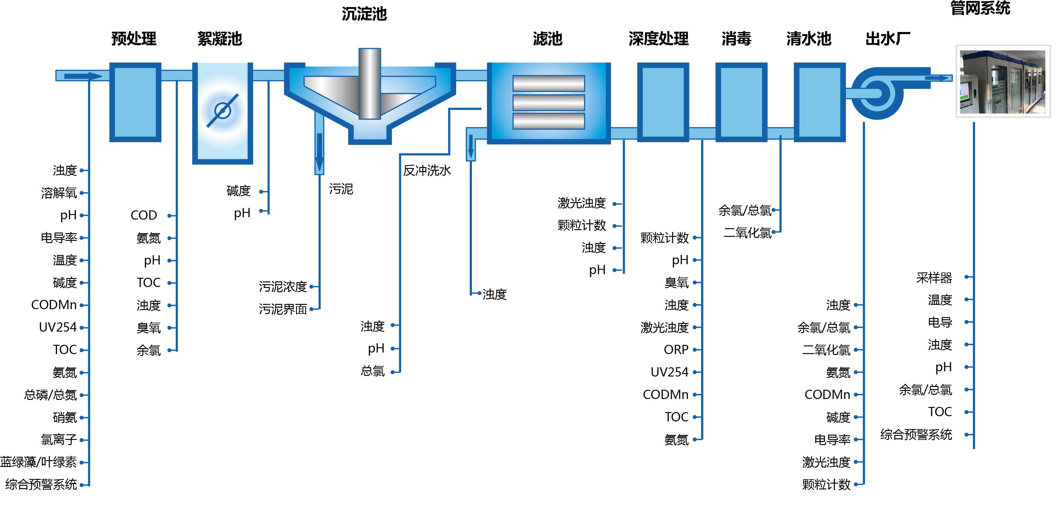 水厂在线监测系统